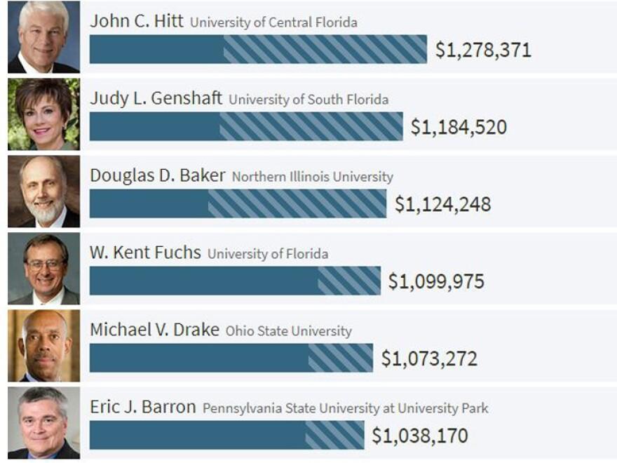 usf_president_salaries__chronical_of_higher_education__0.jpg