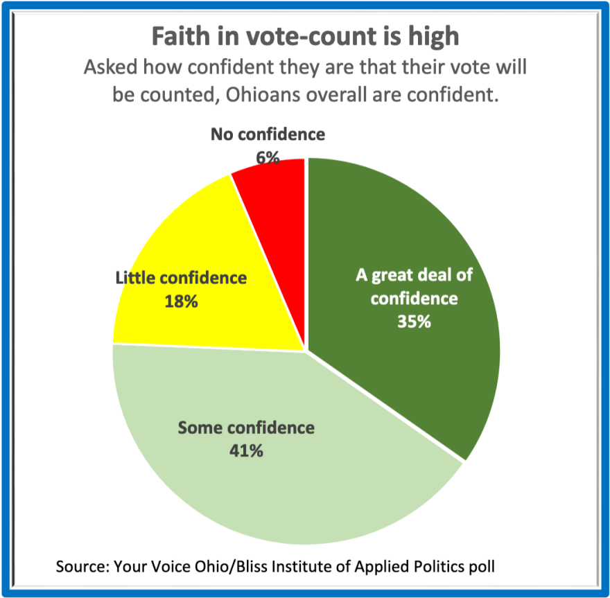 Asked how confident they are that their vote will be counted, Ohioans overall are confident.