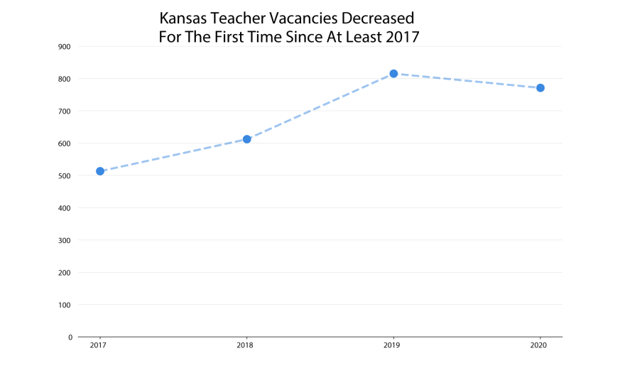 102020_SB_KansasTeacherVacancyDecrease