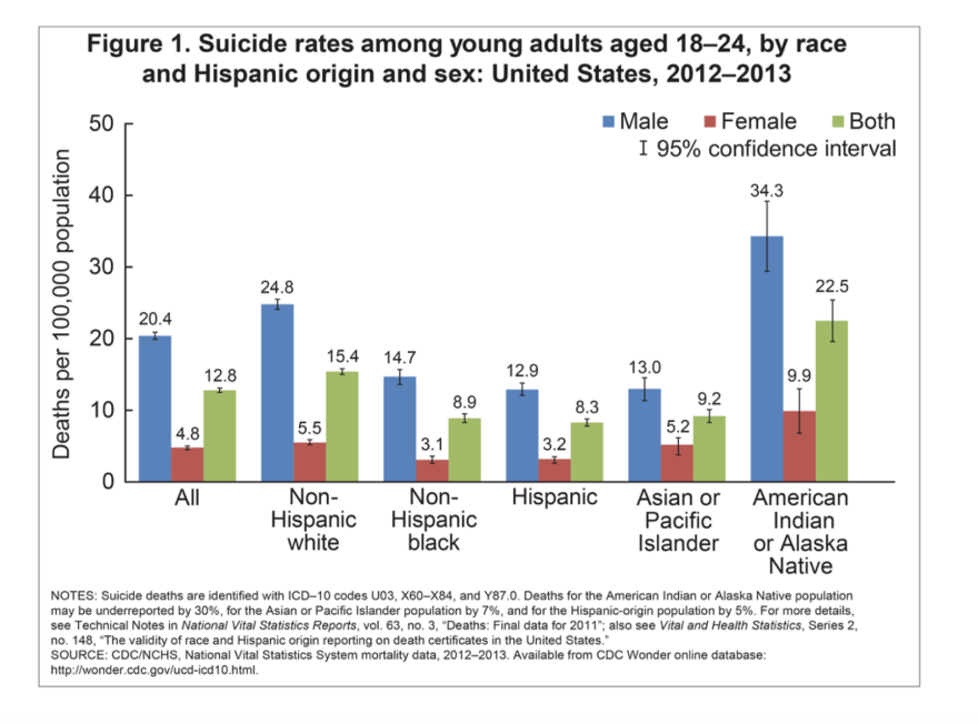 cdc_youth_suicides_by_race_0.png