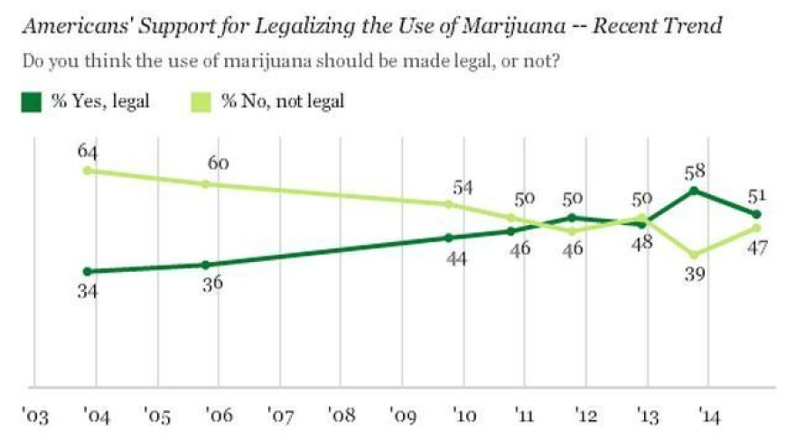 Support for legalization has increased over the last decade, polls have shown.