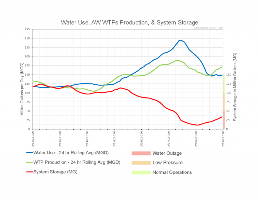 A map showing the current water usage, production and storage levels in Austin. The utility is urging consumers to conserve water until it can build up city reservoirs.