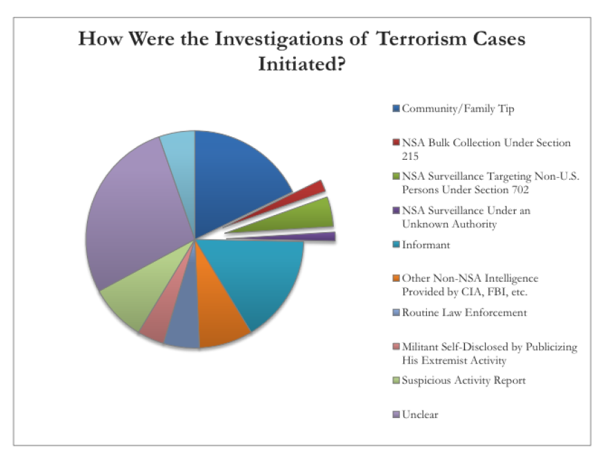 A graph from a study about the efficacy of NSA programs.