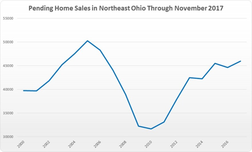 graph of Ohio home sales by year