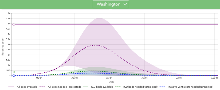 Detail of hospital resource demand modeling for Washington State.