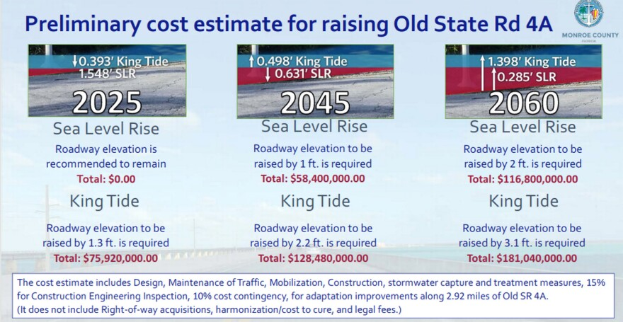 Chart shows estimated King Tides on Old State Road 4A