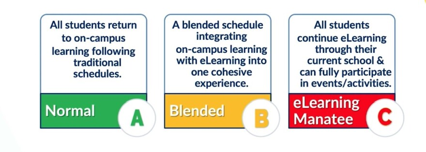 Normal, hybrid and remote learning are described in a graphic
