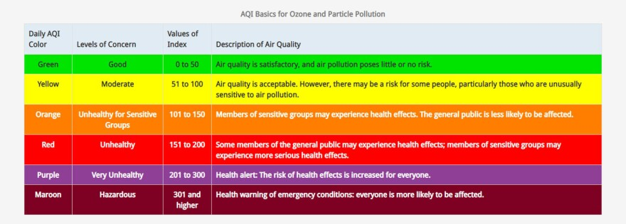 The EPA's Air Quality Index