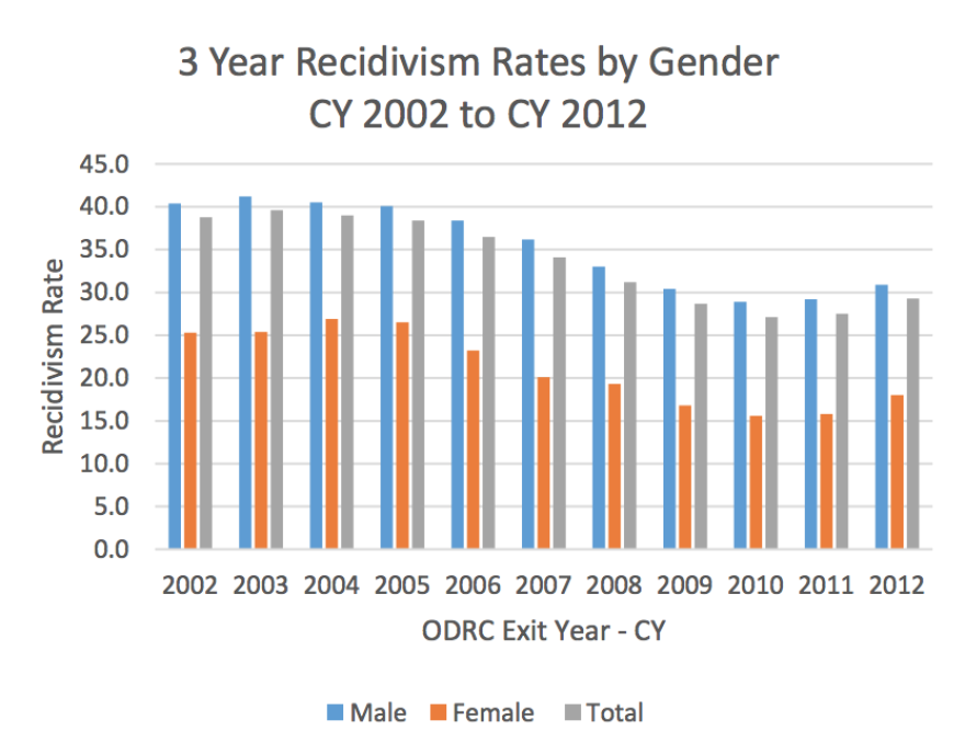 Department of Rehabilitation and Correction data show the recidivism rate for inmates released from Ohio prisons between 2002-2012 increased.