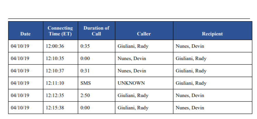Telephone call logs cited in House Democrats' impeachment inquiry report show frequent contact between Rep. Devin Nunes and figures close to the Ukraine affair, including Trump's personal lawyer, Rudy Giuliani, and Lev Parnas, an indicted associate of Giuliani.
