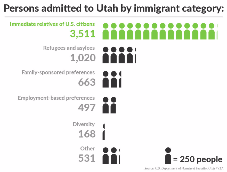 Family based immigration graph.