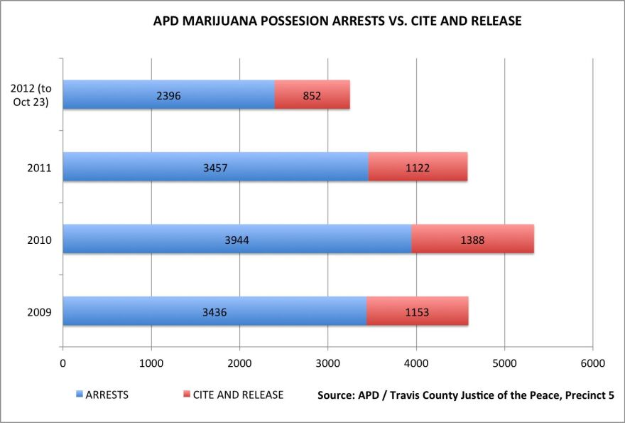 Arrests vs Cite and Release.jpg