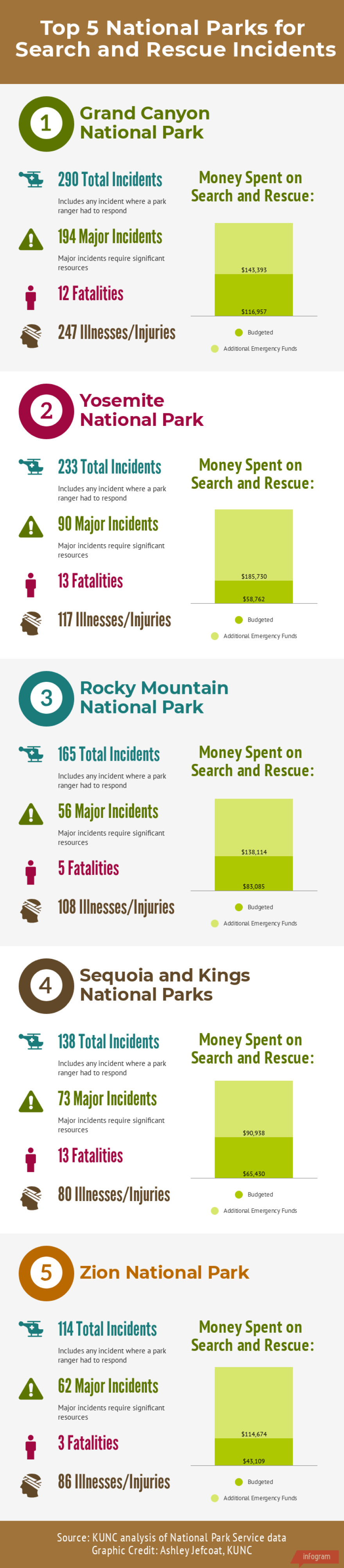 top-5-national-parks-for-search-and-rescue-incidents.png