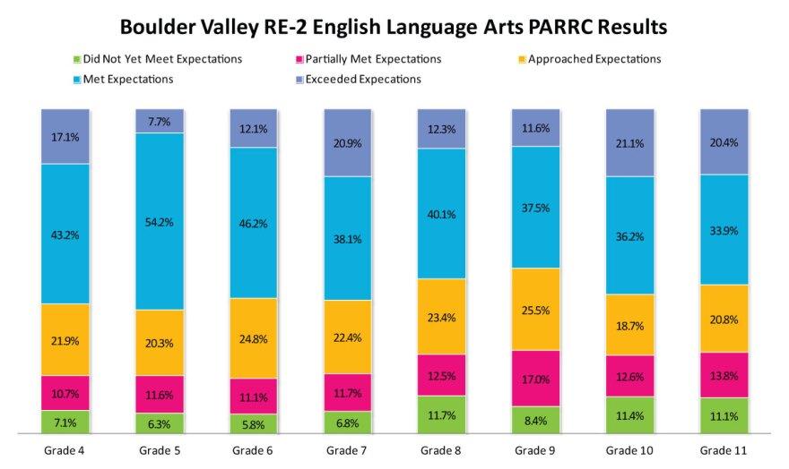 bv-ela-2014-15-parcc-results_12102015.jpg