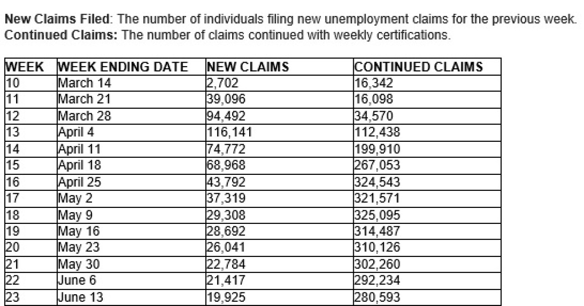 200709 tenn initial jobless claims.