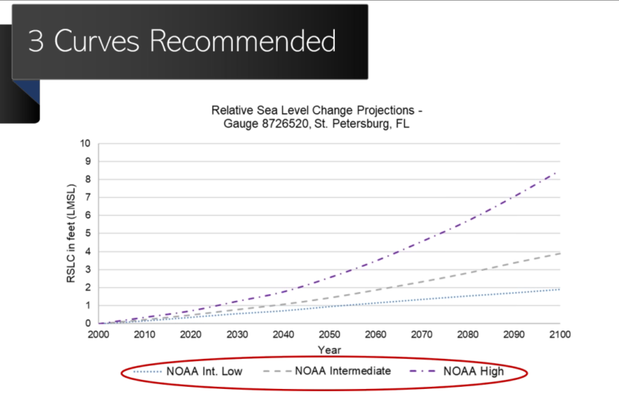 Sea level rise projections through 2100