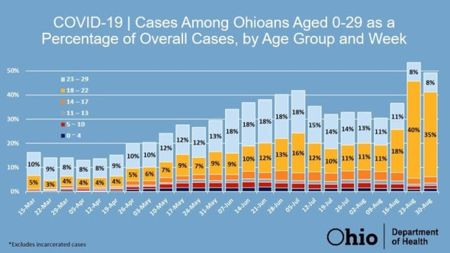 The governor said that cases have gone up significantly among college-aged Ohioans.