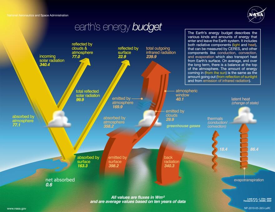 the-nasa-earth_s-energy-budget-poster-radiant-energy-system-satellite-infrared-radiation-fluxes.jpg