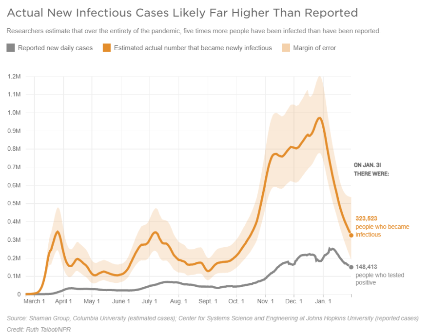 Actual New Infectious Cases Likely Far Higher Than Reported