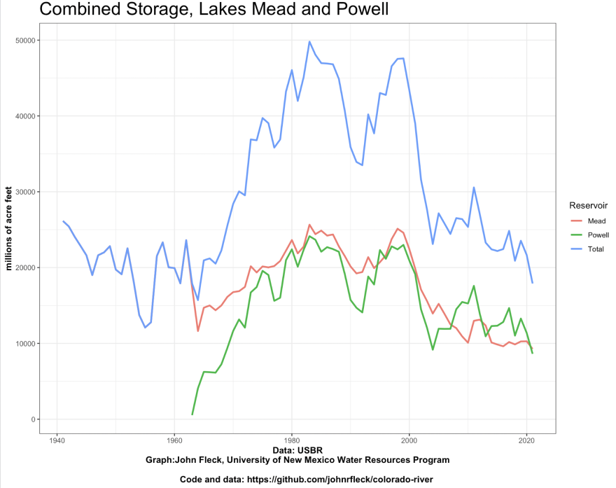 The Colorado River's two biggest reservoirs -- Lakes Powell and Mead -- are headed toward their combined lowest storage amount since they were both filled.