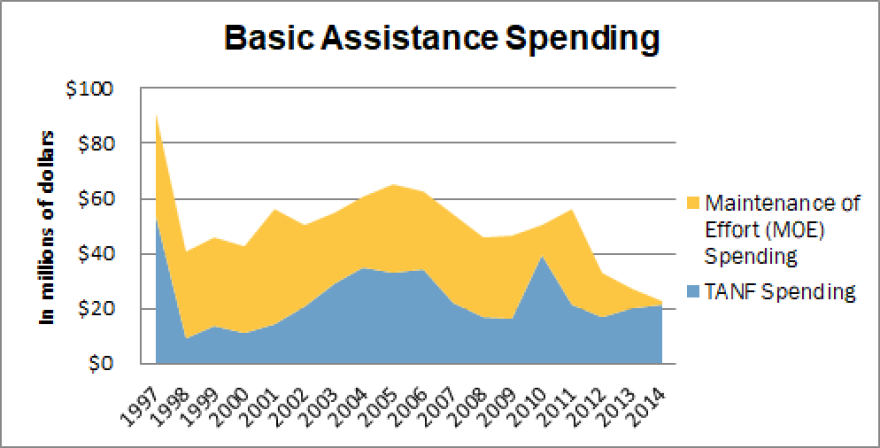 kansas_spends_less_on_cash_assistance_graph.png