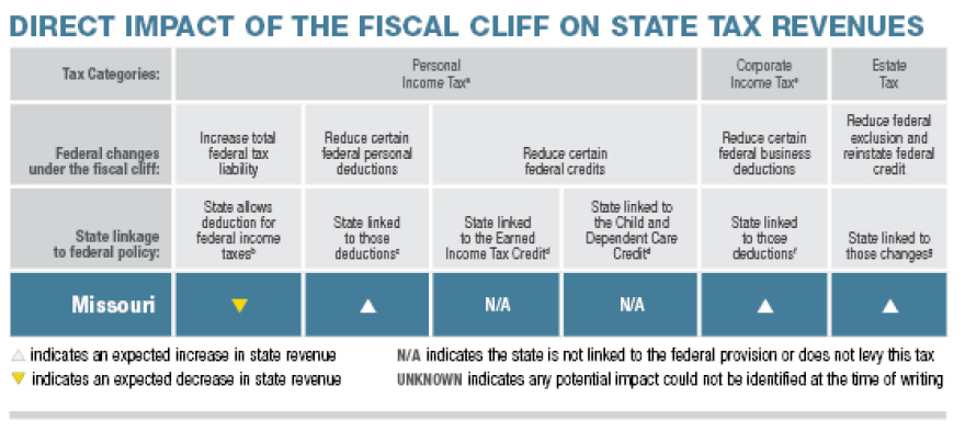 The Impact of the Fiscal Cliff  Missouri   Pew Center on the States.png