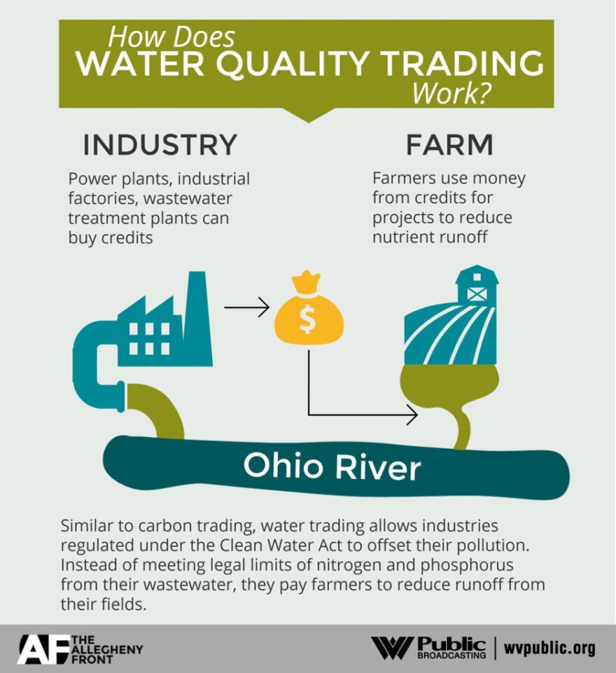 Infographic of Water Quality Trading
