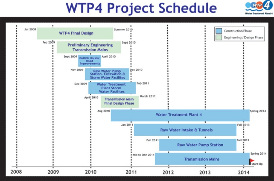 Water Treatment Plant 4 Schedule
