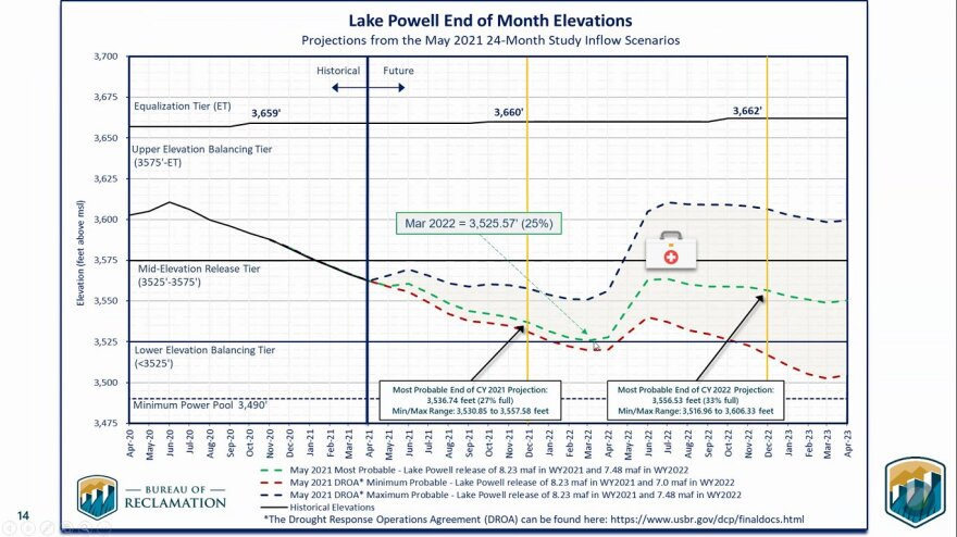 lake powell forecast 5-20-21.jpg