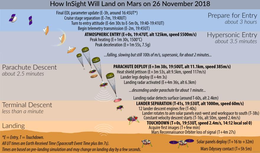 InSight's landing was carefully choreographed.