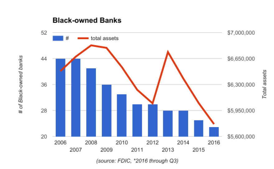 Over the past 10 years the number of black-owned banks and their assets have fallen.