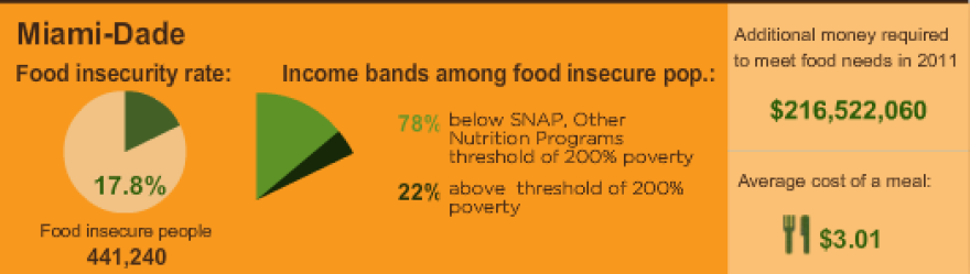 With possible further cuts to food stamps, Florida food insecurity is a concern.