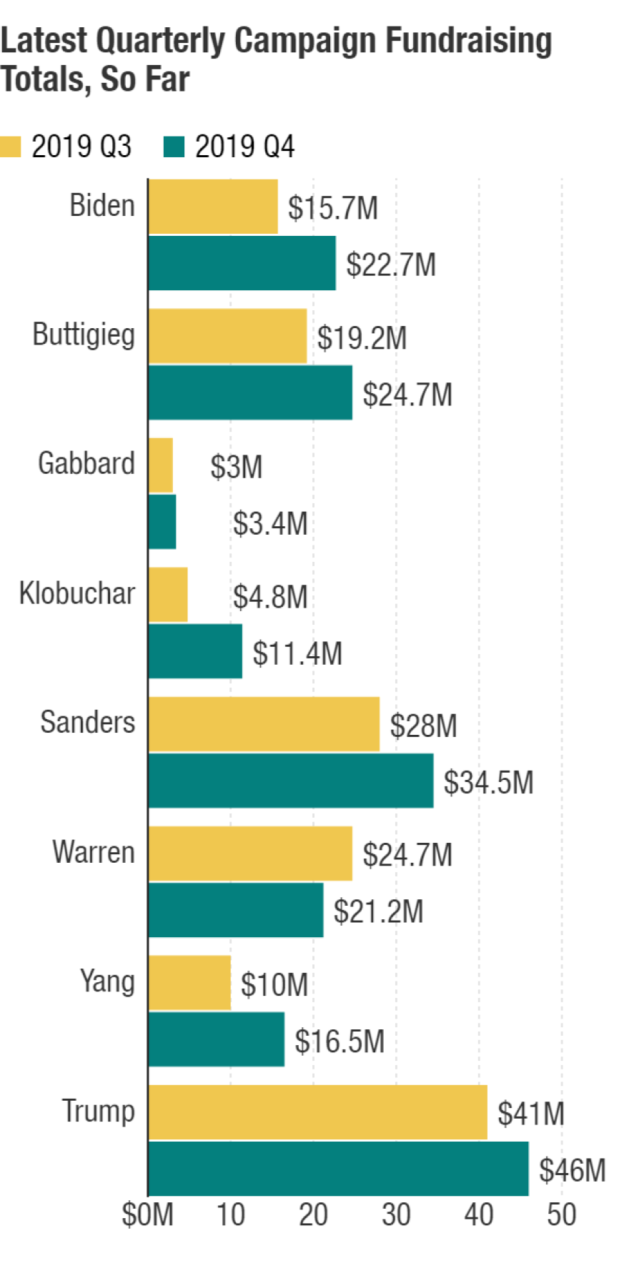 Fundraising totals, in millions of dollars, as of 10 a.m. ET on Jan. 3. Third-quarter totals are from Federal Election Commission data. Fourth-quarter totals are reported by the campaigns without providing official FEC filings.