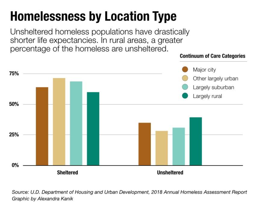 rural-homeless-care-category_0.jpg