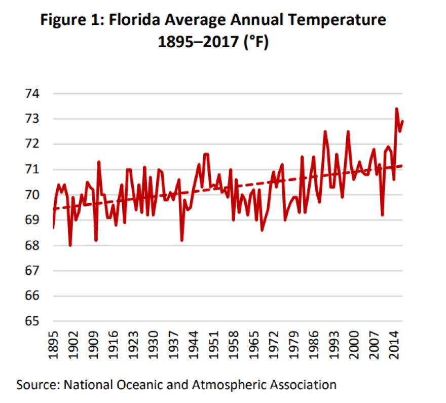 Florida's average annual temperature, 1895-2017.