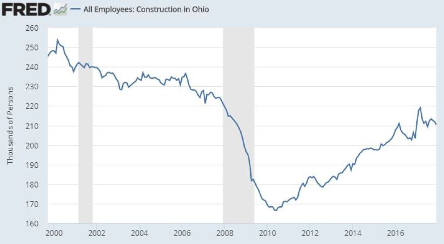 Graph of growth in construction jobs