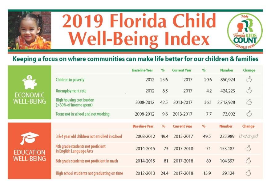 2019 Florida Child Well-Being Index