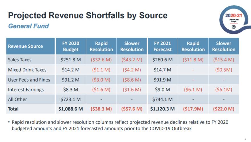 revenue_shortfalls.png