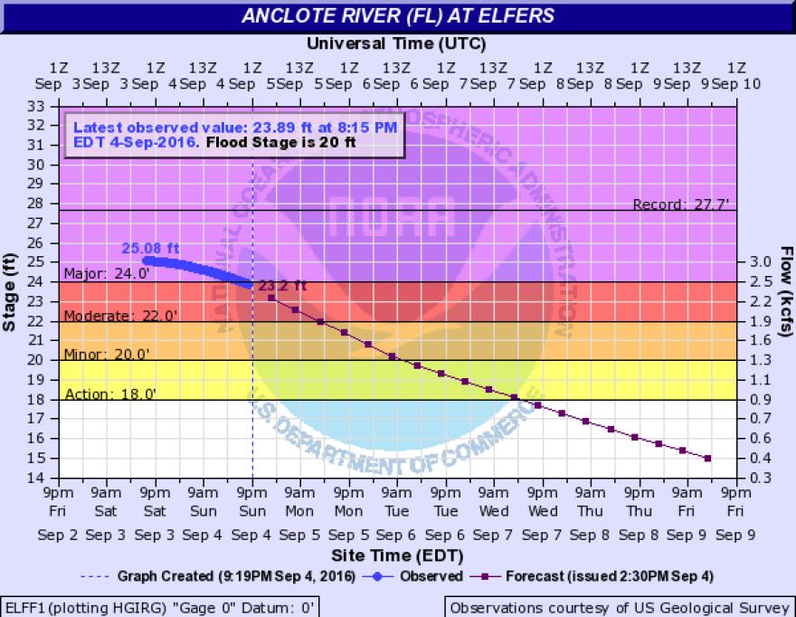 anclote_river.png