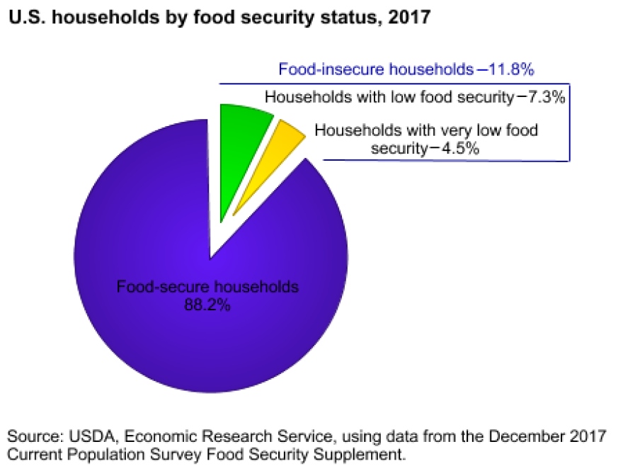 Food Security Status of U.S. Households in 2017