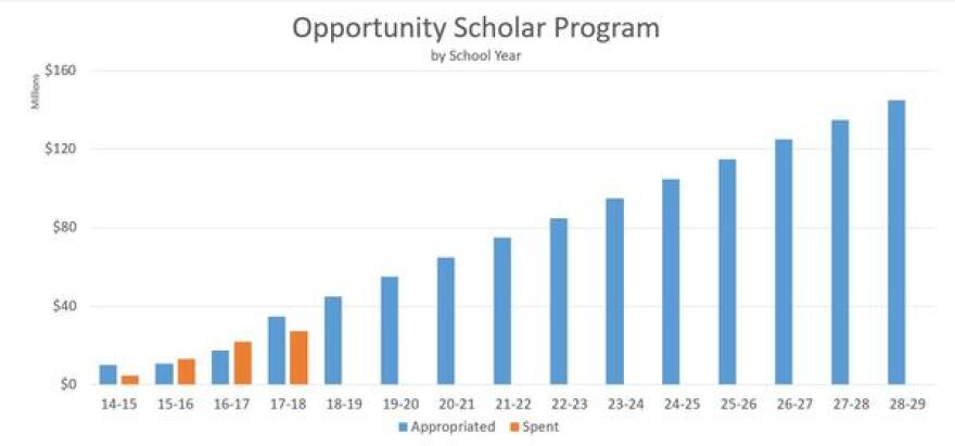 Opportunity Scholar spending and projected appropriations.