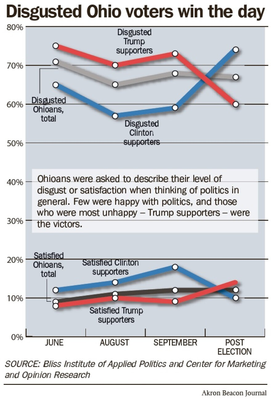 photo of voter satisfaction and disgust