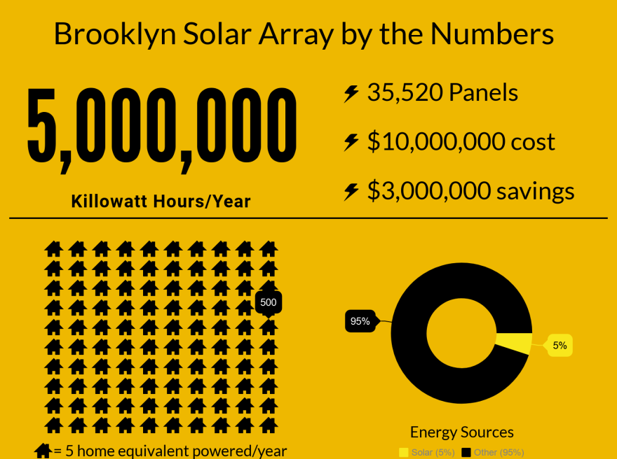 Brooklyn solar array savings
