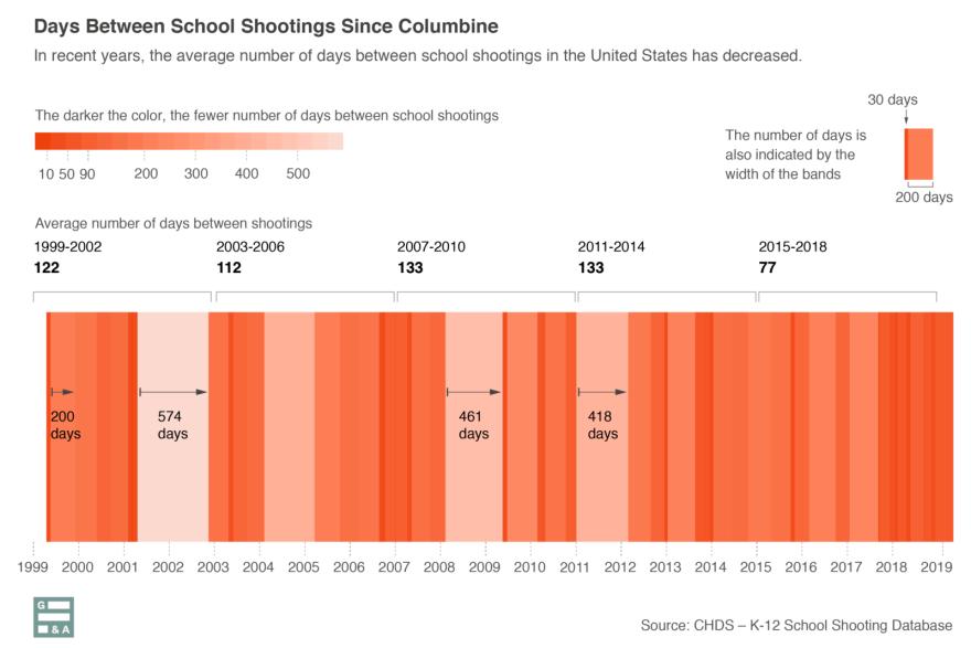 05172019-school-shootings-data-luis-melgar-WAMU-1600x1067.png