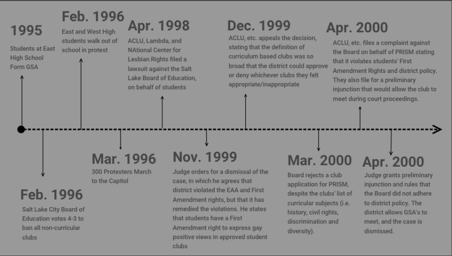 Events, Actions, and Decisions around the two Gay/Straight Alliance lawsuits from 1995 - 2000