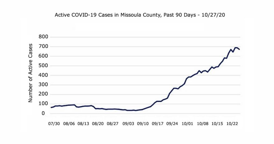 Graph showing Active COVID-19 Cases in Missoula County spiking from under 100 cases to nearly 700 cases, from July, 30 to Oct. 27, 2020.