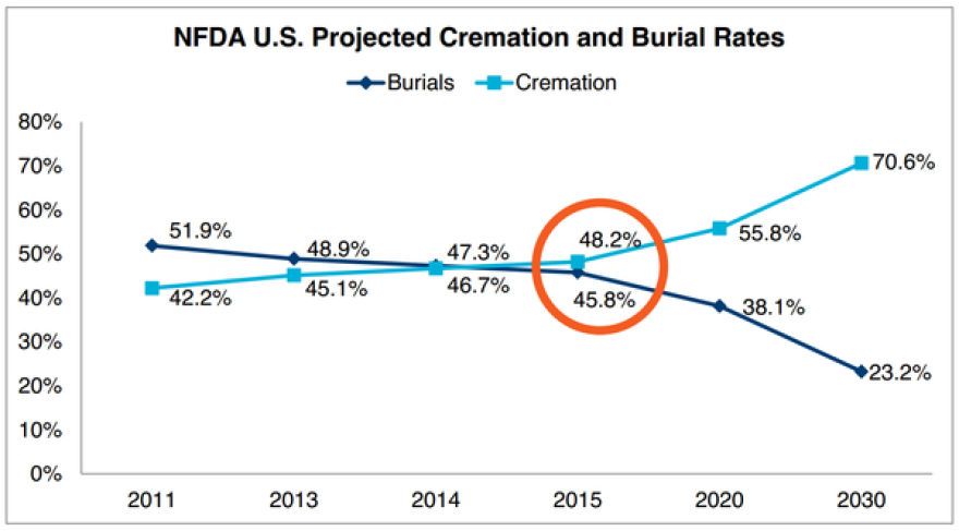 cremation_burial_rates.png