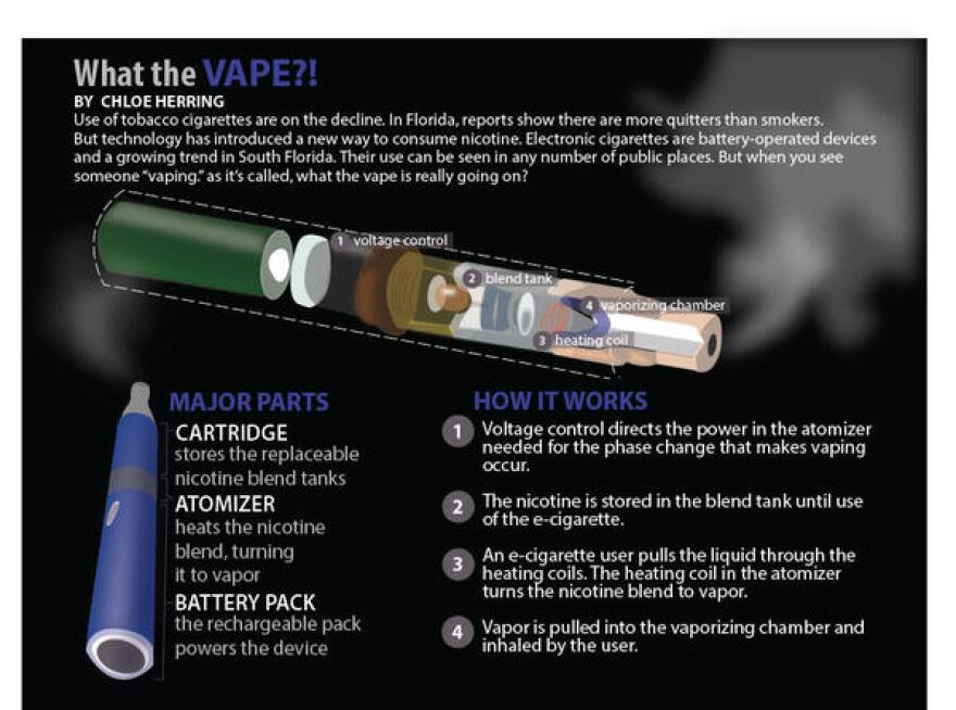 WLRN_Electronic_Cigarettes_Graphic_0.jpg