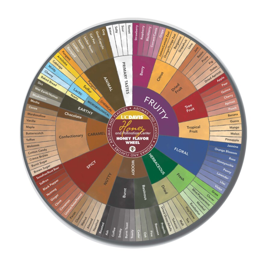 The Honey Flavor and Aroma Wheel created by researchers at the University of California, Davis.