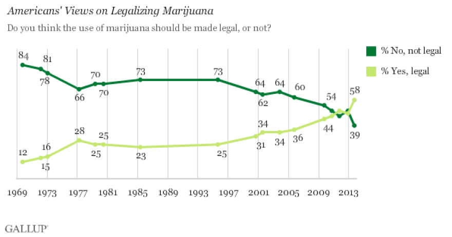 Gallup graph showing support for legalizing marijuana.